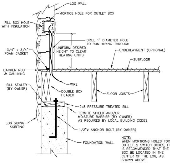 How To Wire Log Homes | Ward Cedar Log Homes Home Run Wiring Diagram on
